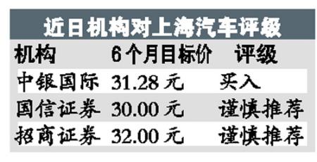 上海汽车评级